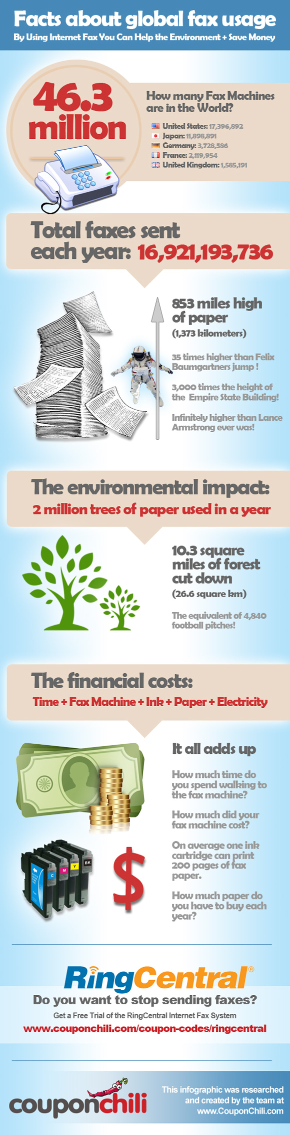 Infographic Global Fax Usage1
